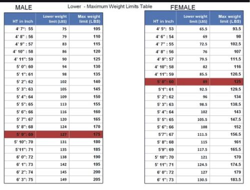 Ideal Weight Maximum Weight Limit Chart From The Center For